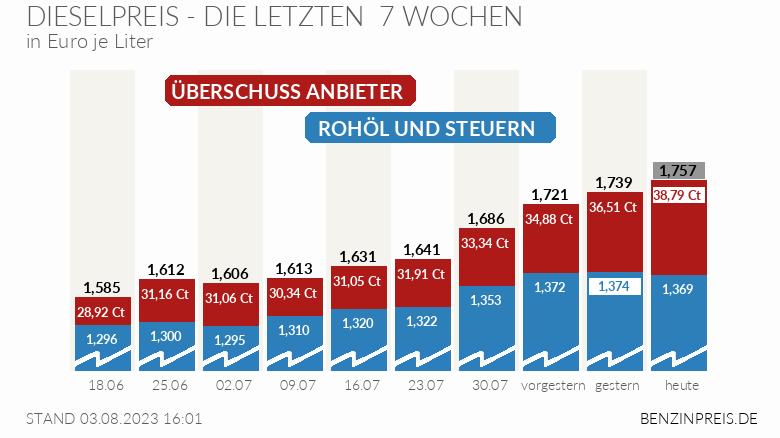 benzinpreis.de
