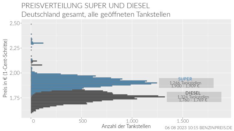 Preisverteilung Diesel und Superbenzin